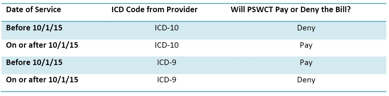 irritable bowel syndrome icd 10 code