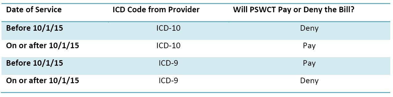 ICD-10 Table 1