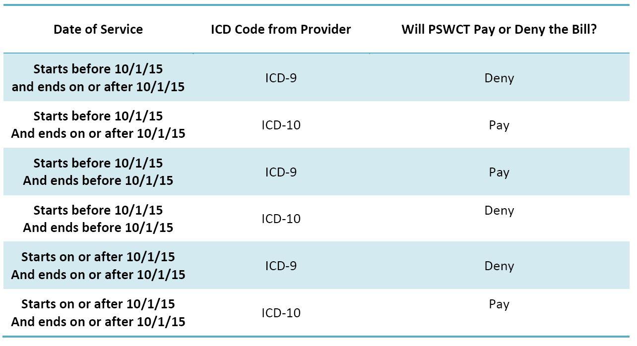 ICD-10 Table 2